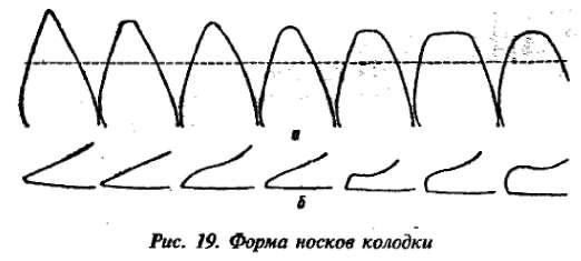 операций формования следа